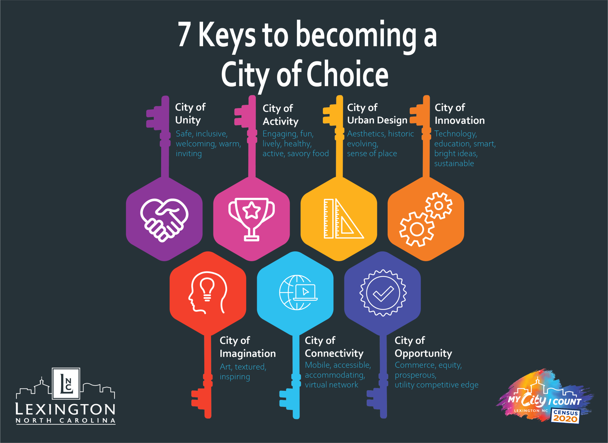 "Keys to becoming a ""City of Choice"""